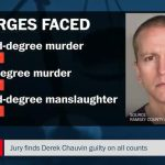 Derek Chauvin is GUILTY of All Charges in George Floyd Murder
