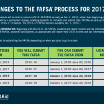 FAFSA To Change Rules Regarding Reporting Requirements