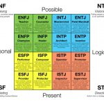 INTP(Introversion Intuition Thinking Perception) Kids are very Rare and SuperBrains