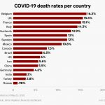 Sweden Regrets Relaxed Social Distancing as it see COVID Deaths Worsen